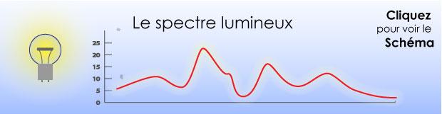 Le spectre Lumineux
